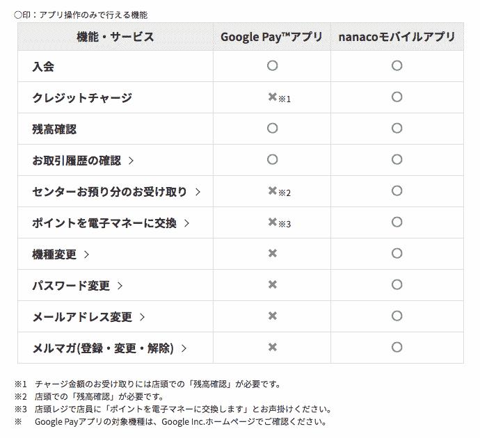 Google Payでnanacoを使う場合の機能制限表