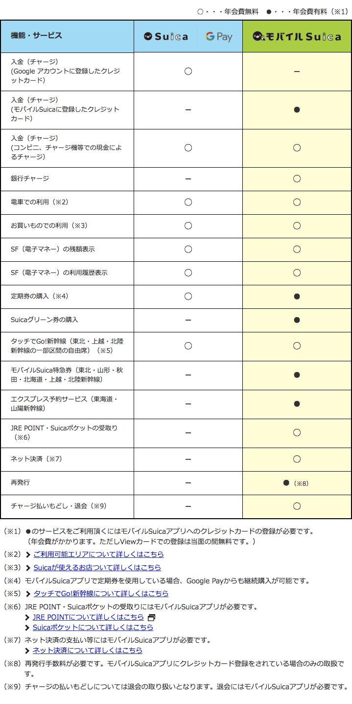Google Pay上で使うSuicaの機能制限一覧表